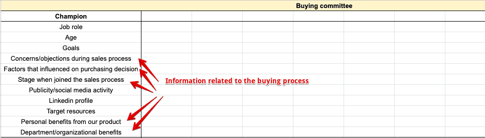 Buying committee template